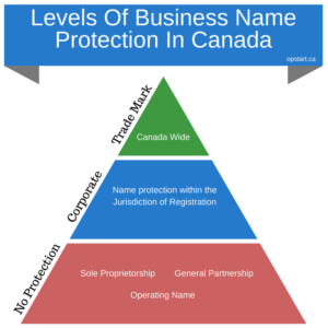 Name Protection - Opstart [Infographic]