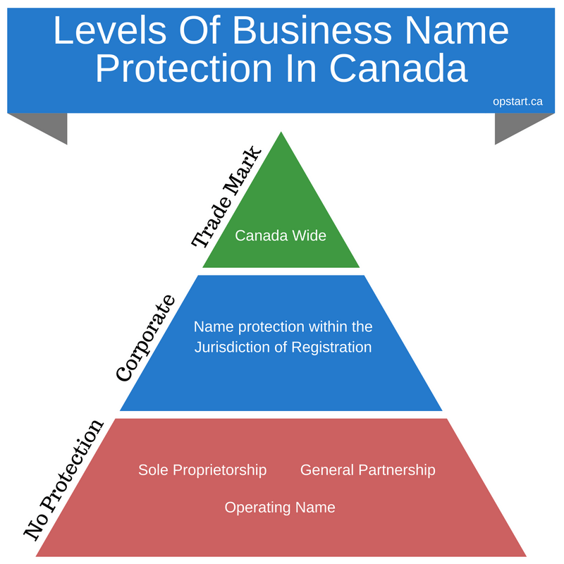 Name Protection - Opstart.png