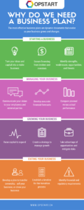 [Infographic] Why do we need a business plan
