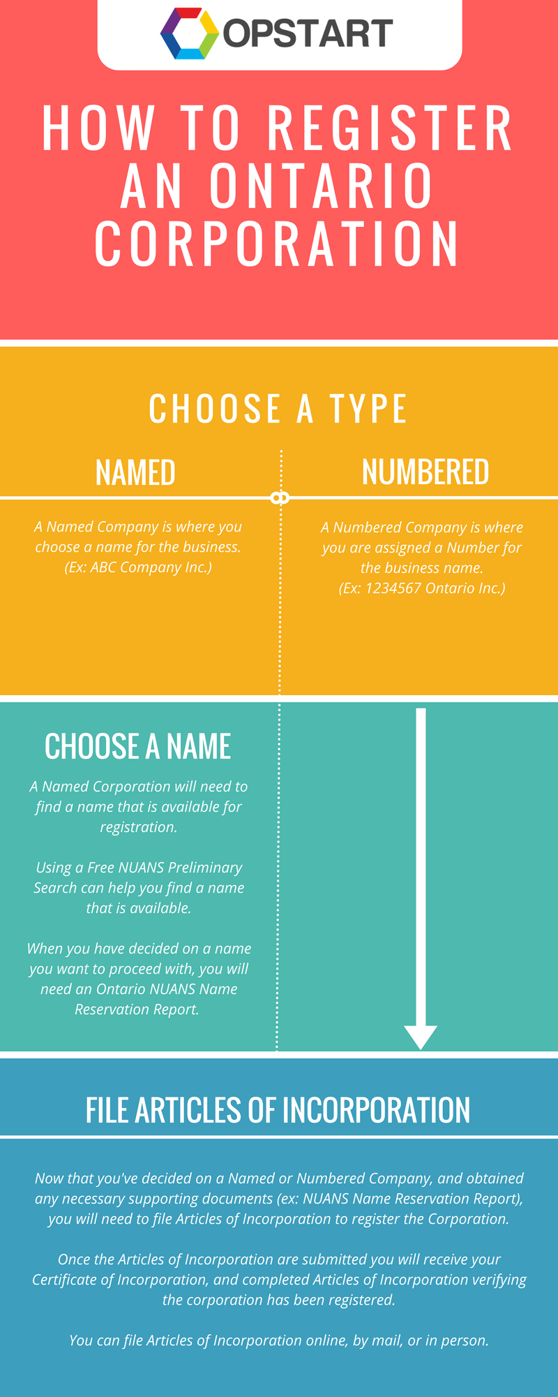 How To Register An Ontario Corporation [Infographic].png